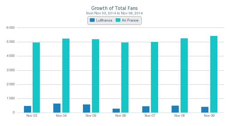 Growth of Total Fans