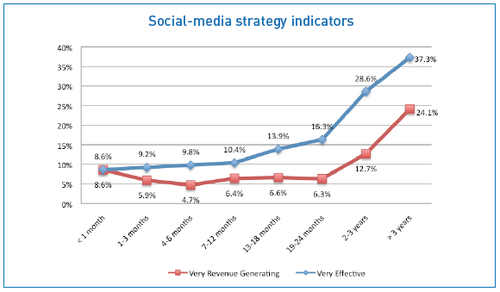 social strategy indicators